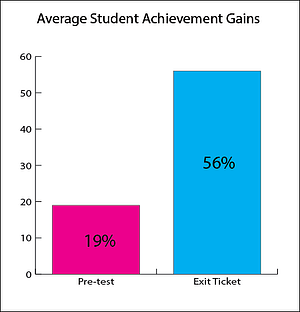 Image: Virtual Tutoring Student Achievement Gains