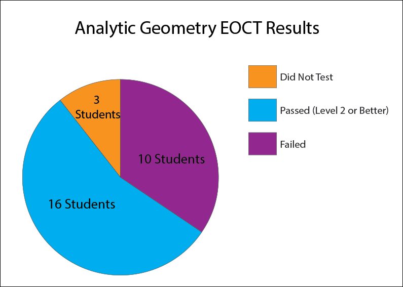62% of students participating in virtual tutoring went on to pass their EOCT